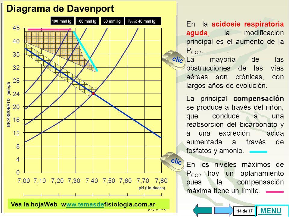 Diagrama de Davenport [H+] (nM/l) 100. 80. 15. 60. 50. 40. 30. 25. 20. BICARBONATO (mEq/l)